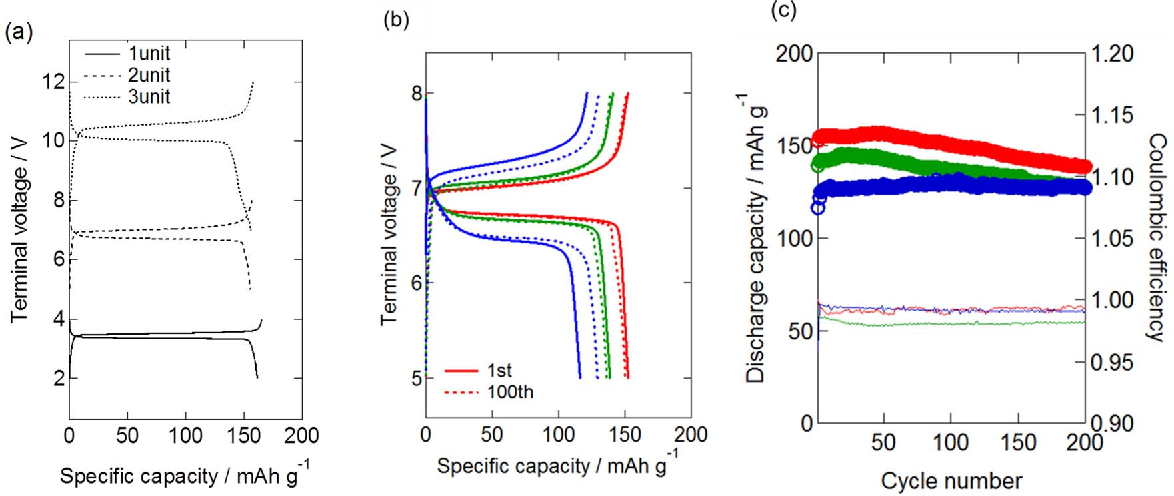Figure 3 from Development of Bipolar All-solid-state Lithium