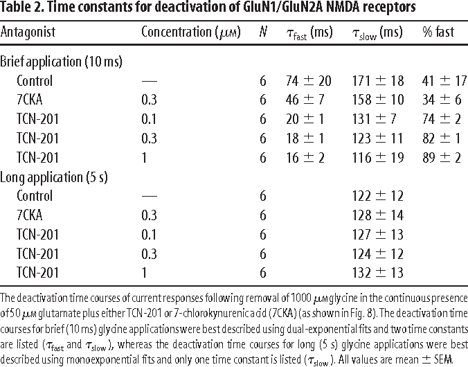 Table 2 From Subunit Selective Allosteric Inhibition Of Glycine Binding To Nmda Receptors Semantic Scholar