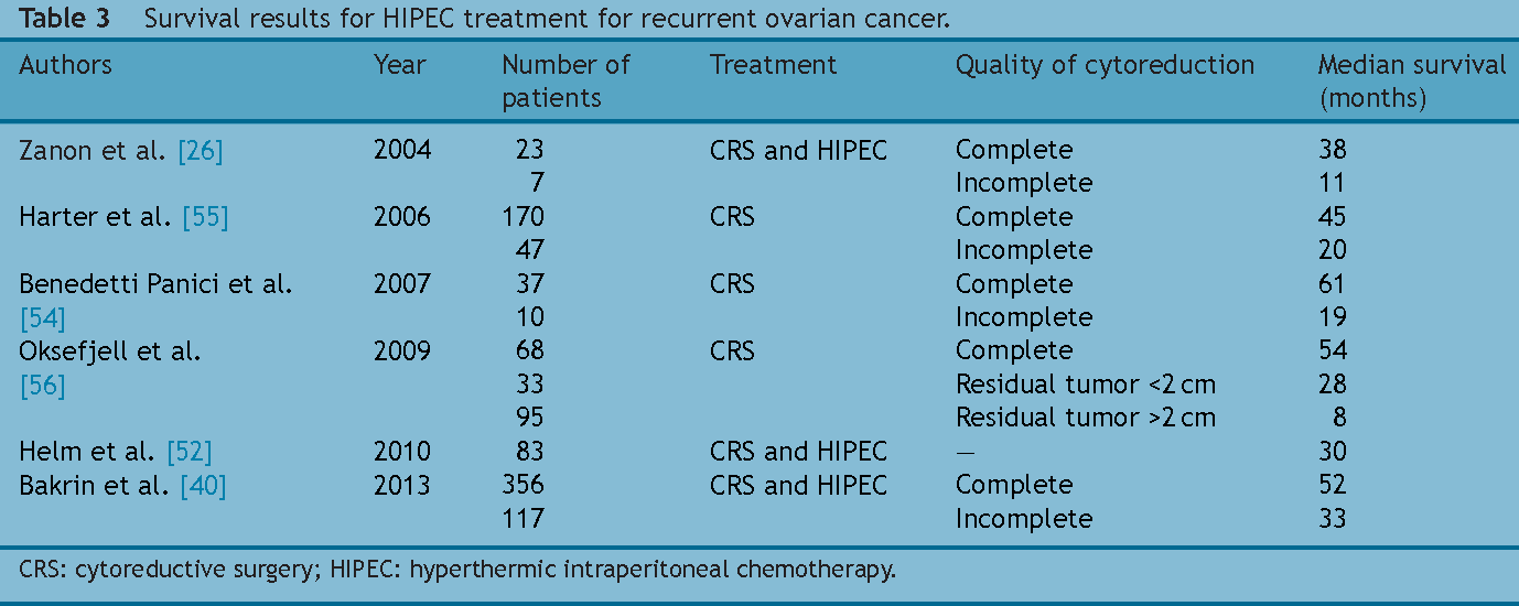 Table 3 From Hyperthermic Intraperitoneal Chemotherapy Hipec In Ovarian Cancer Semantic Scholar