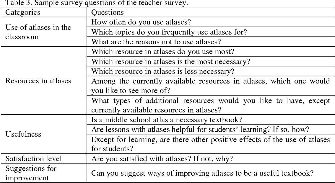Table 3 from The Use of Middle School Atlases in the Social