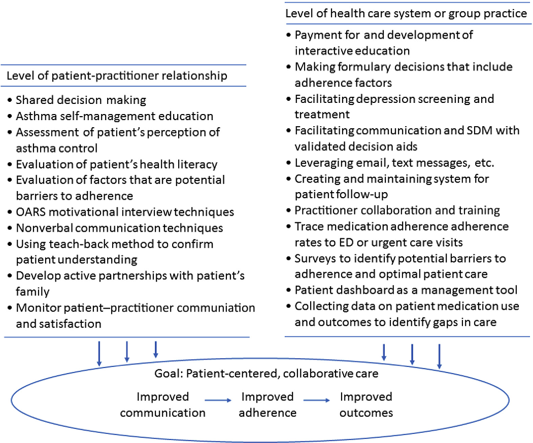 Figure 1 from Patient adherence and effective communication