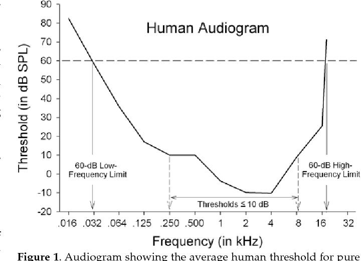 PDF] Hearing ranges of laboratory animals  - Semantic Scholar