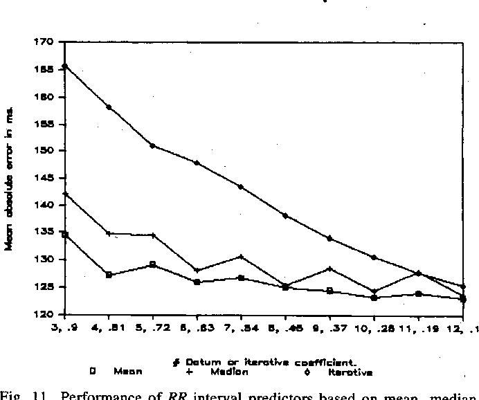Figure 11 from Quantitative Investigation of QRS Detection