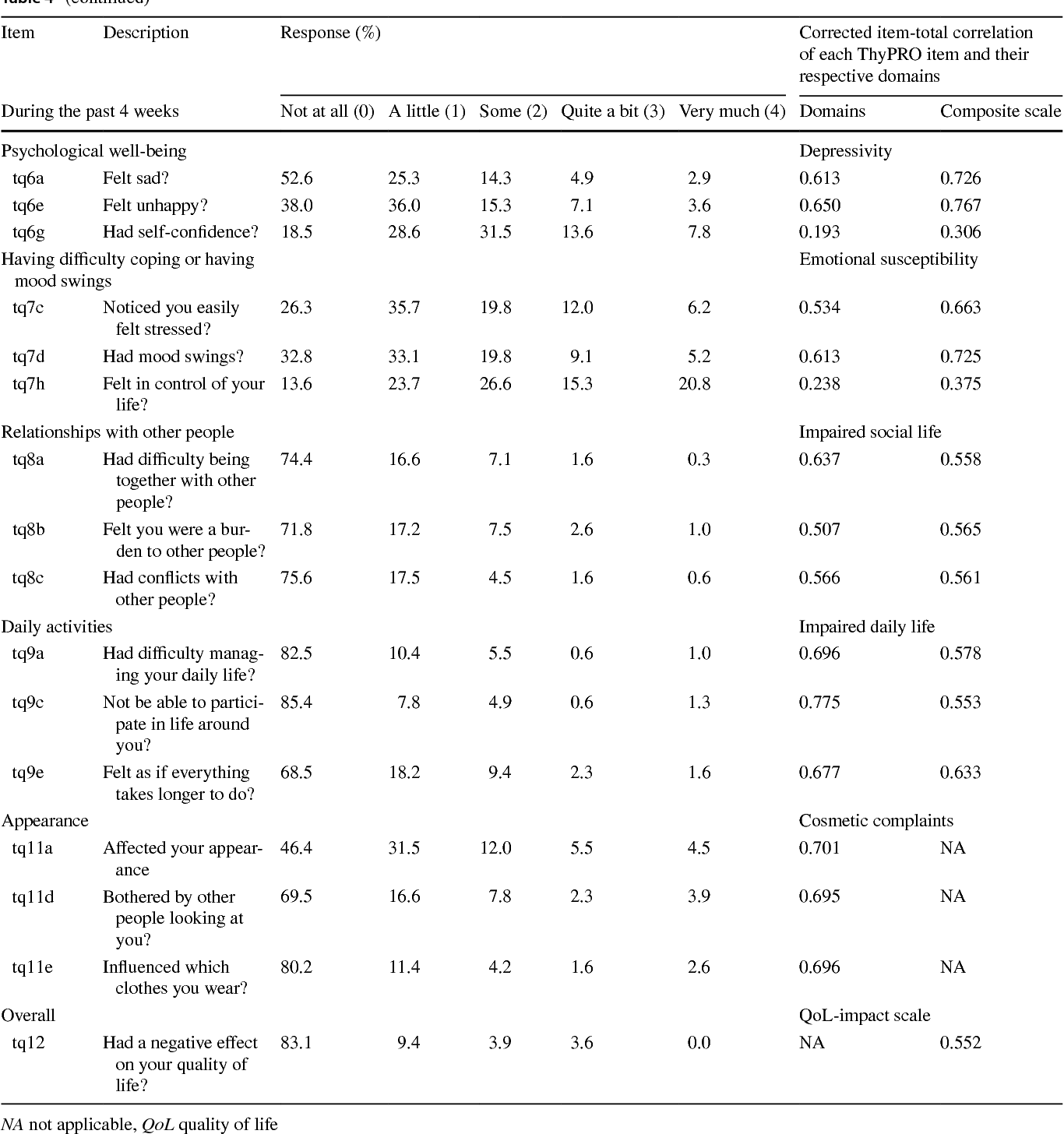 Measurement Properties Of Thypro Short Form Thypro 39 For Use In Chinese Patients With Benign Thyroid Diseases Semantic Scholar