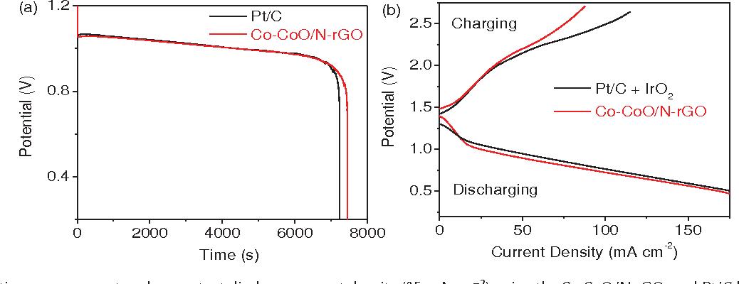 Figure 7 from Metal (Ni, Co)‐Metal Oxides/Graphene