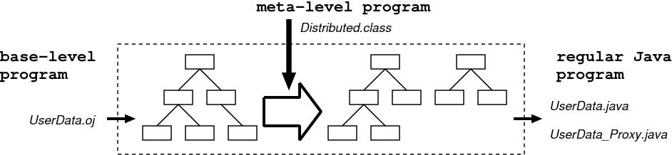 figure 3.3