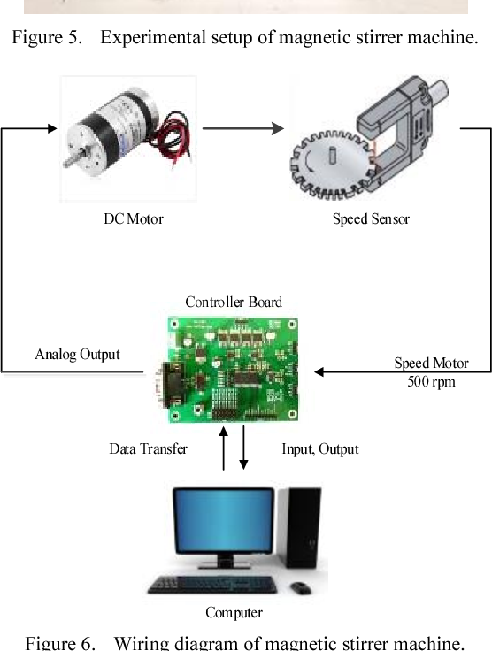 Figure 6 from Pl-servo with state-D feedback and observer ... on