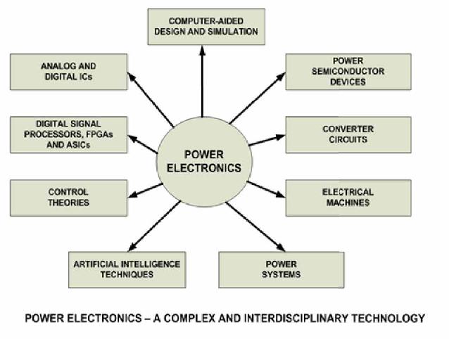 Power Electronics Smart Grid And Renewable Energy Systems Semantic Scholar