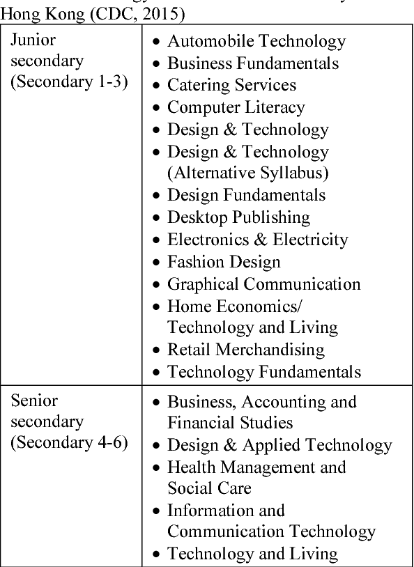 Pdf Technology Education In Hong Kong Trends Challenges And Potentials Semantic Scholar