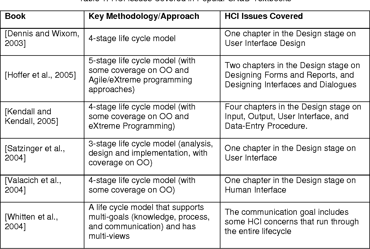 Table 1 From Integrating Human Factors With Software Engineering For Human Computer Interaction Semantic Scholar