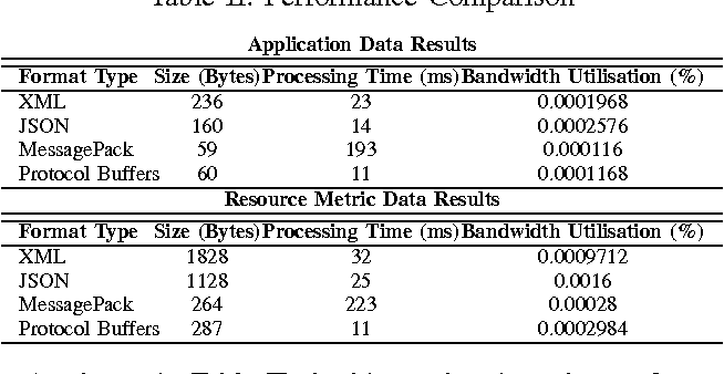 Analysis of Data Interchange Formats for Interoperable and