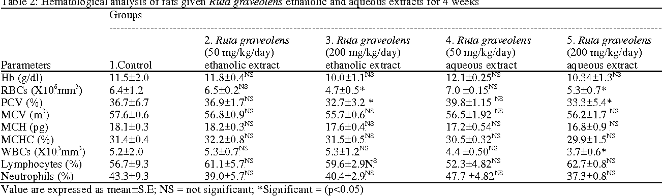 PDF] Toxicity of Ruta graveolens Seeds' Extracts on Male
