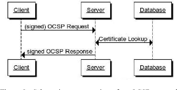 Figure 3 from Papers, Please…: X 509 certificate revocation