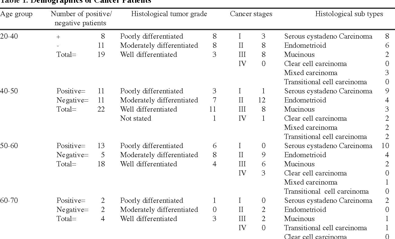 Table 1 From Level And Evaluation Of Tumor Marker Ca 125 In Ovarian Cancer Patients In Khyber Pakhtunkhwa Pakistan Semantic Scholar