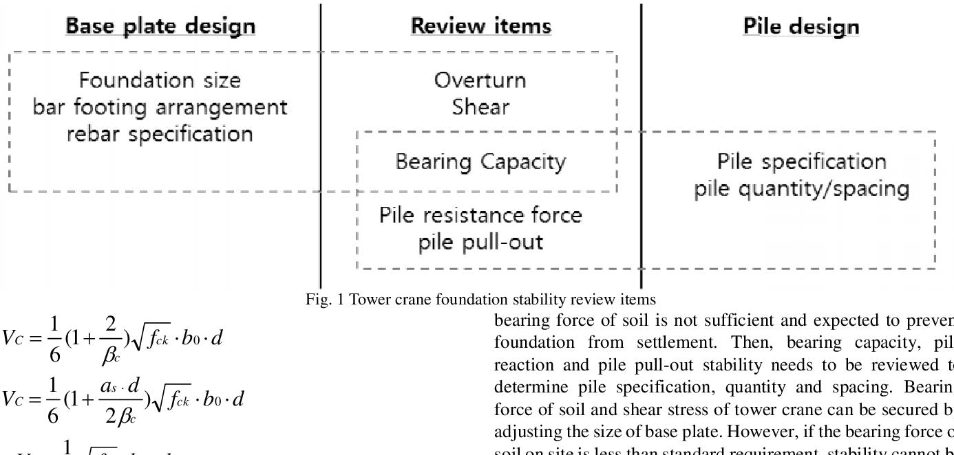 PDF] Automatic Design Algorithm for the Tower Crane