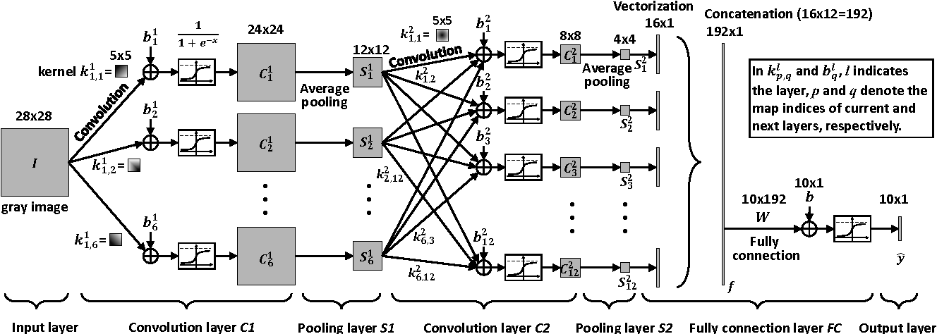Figure 1 from Derivation of Backpropagation in Convolutional