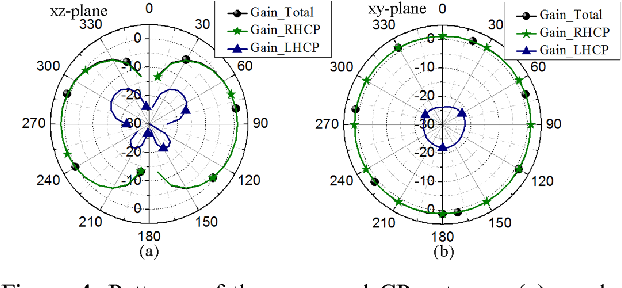 Figure 4 from Circular-polarized compact low-profile omni