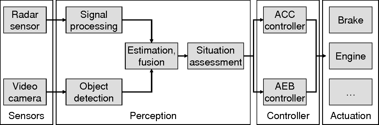 Figure 1 from Sensor Fusion as an Enabling Technology for