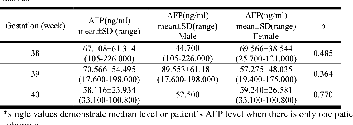 Pdf Serum Alpha Fetoprotein Levels In Healthy Full Term Neonates And Infants Semantic Scholar