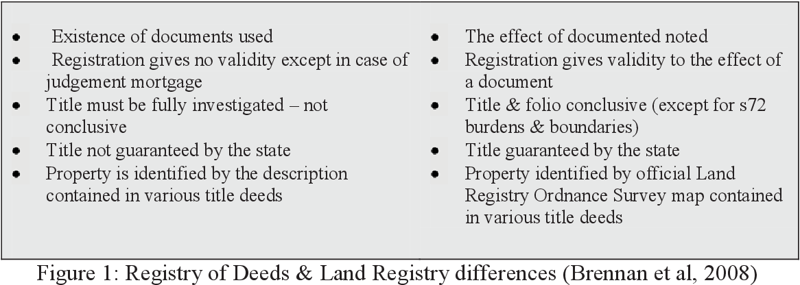 Land Registry Restrictions >> Figure 1 From To Gauge An Understanding Of How Boundaries