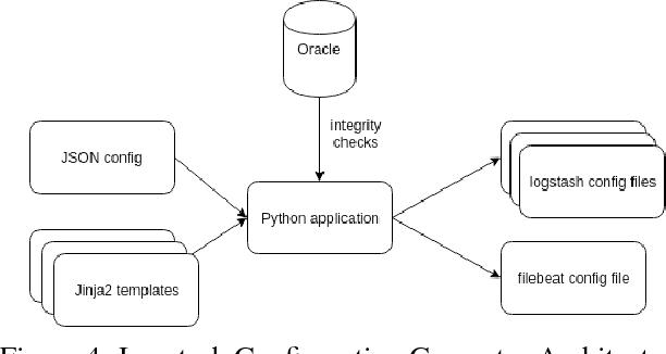 PDF] SCADA Statistics Monitoring Using the Elastic Stack