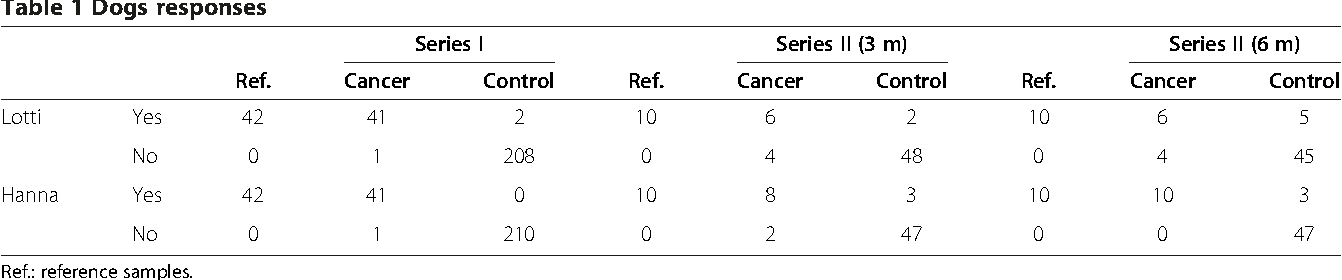 Cancer Odor In The Blood Of Ovarian Cancer Patients A Retrospective Study Of Detection By Dogs During Treatment 3 And 6 Months Afterward Semantic Scholar