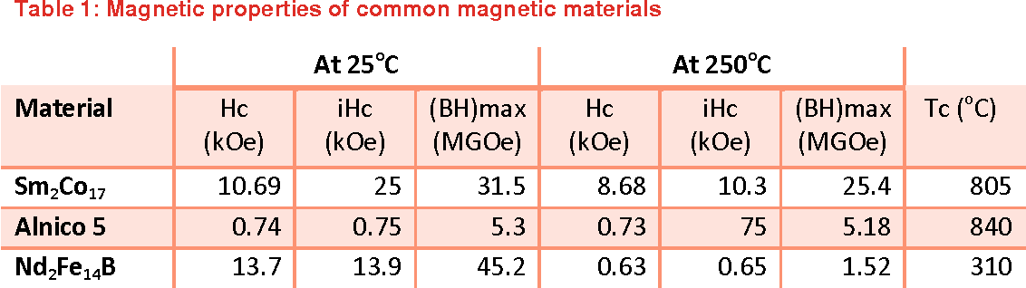 PDF] Structural and Magnetic Properties of Neodymium - Iron