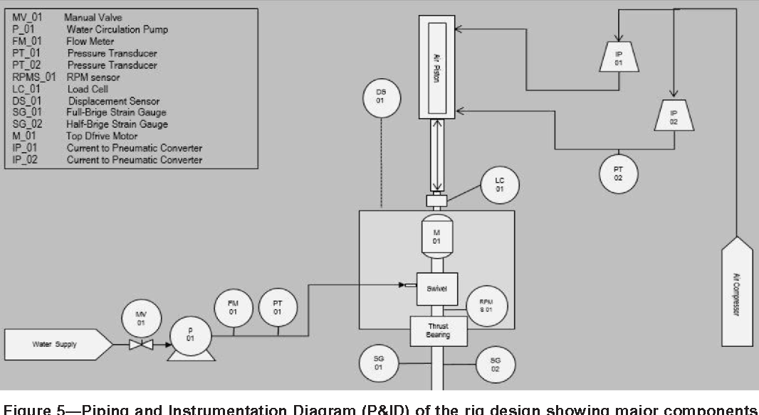 PDF] Design, Construction and Operation of an Automated Drilling ...