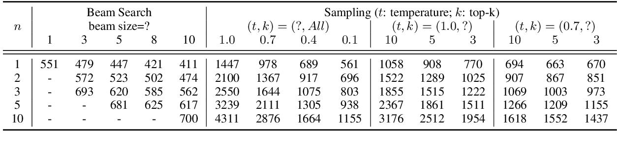 table A13