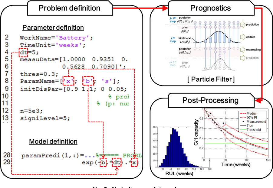 Figure 5 from Prognostics 101: A tutorial for particle
