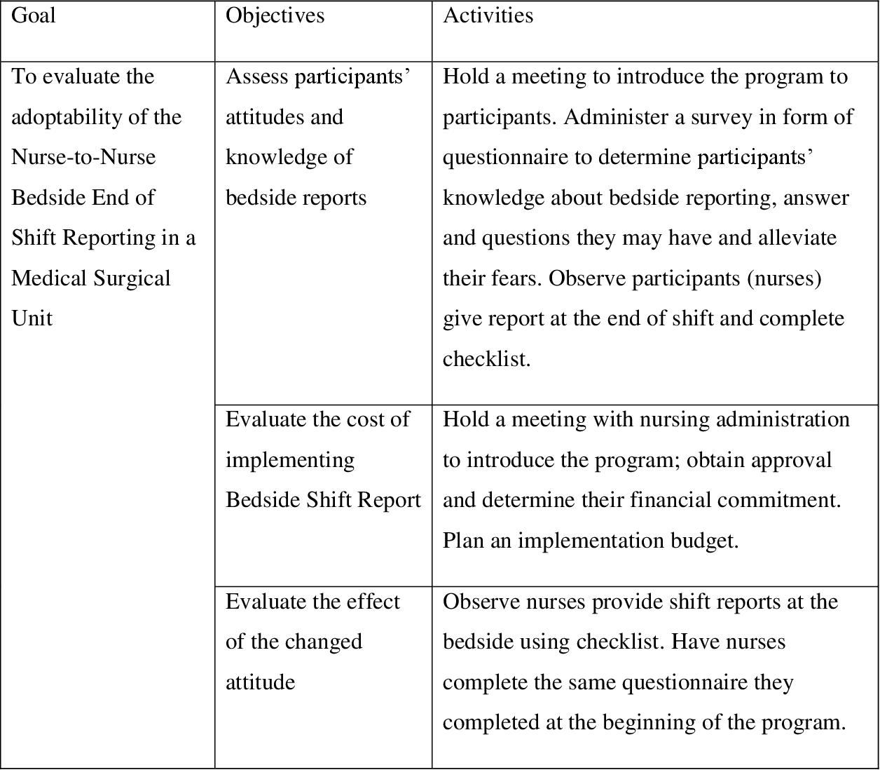 PDF] Nurse-To-Nurse End of Shift Report - Semantic Scholar