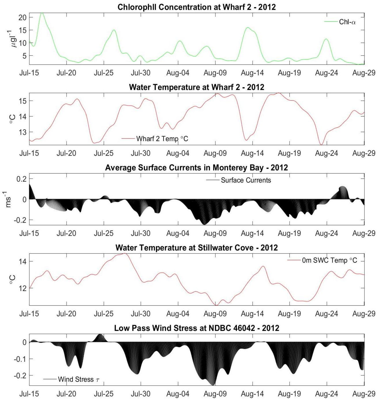 Physical factors influencing phytoplankton abundance in