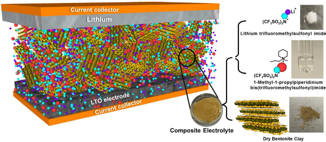 Figure 1 from Quasi-Solid Electrolytes for High Temperature