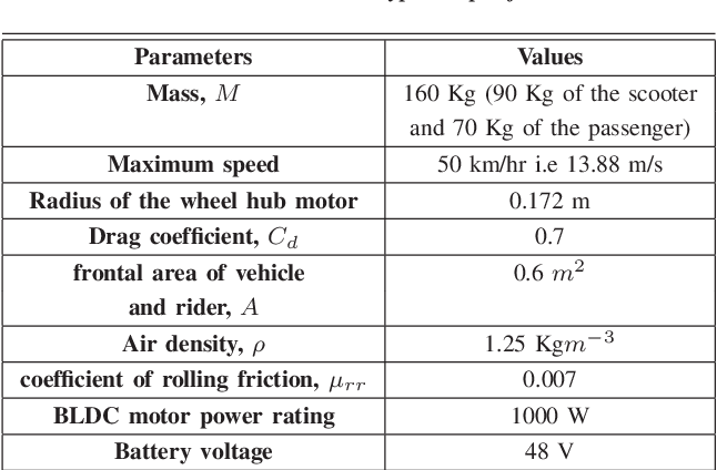 Table II from Low Power Electric Two-Wheelers for Hilly
