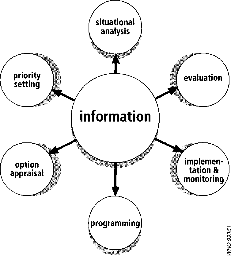Pdf Design And Implementation Of Health Information Systems Semantic Scholar