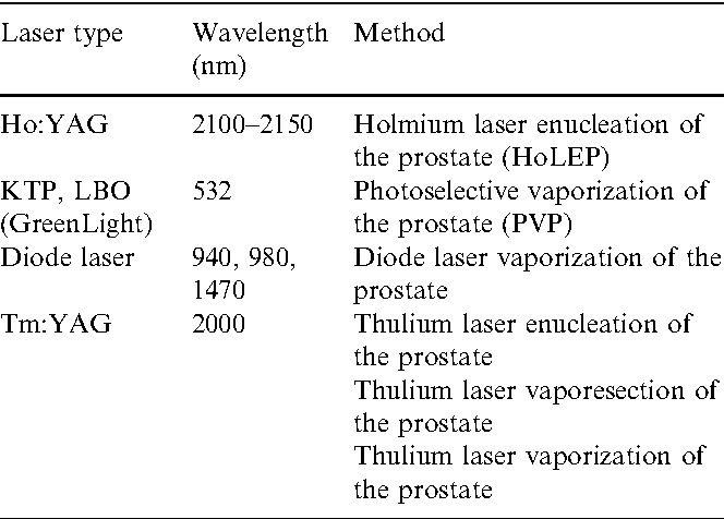 Thermal lasers in urology - Semantic Scholar