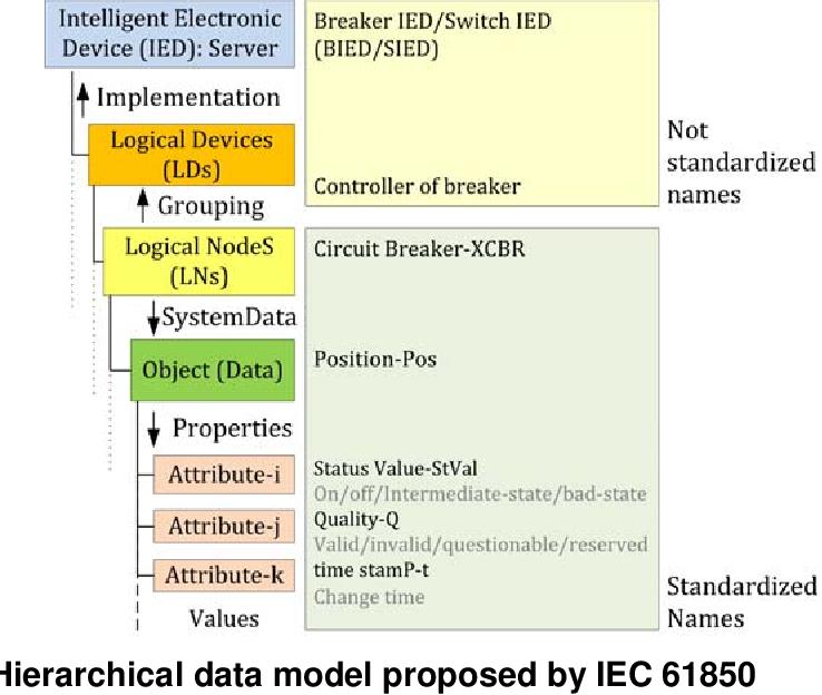 Pdf Smart Grid Adaptive Volt Var Optimization In Distribution Networks Semantic Scholar