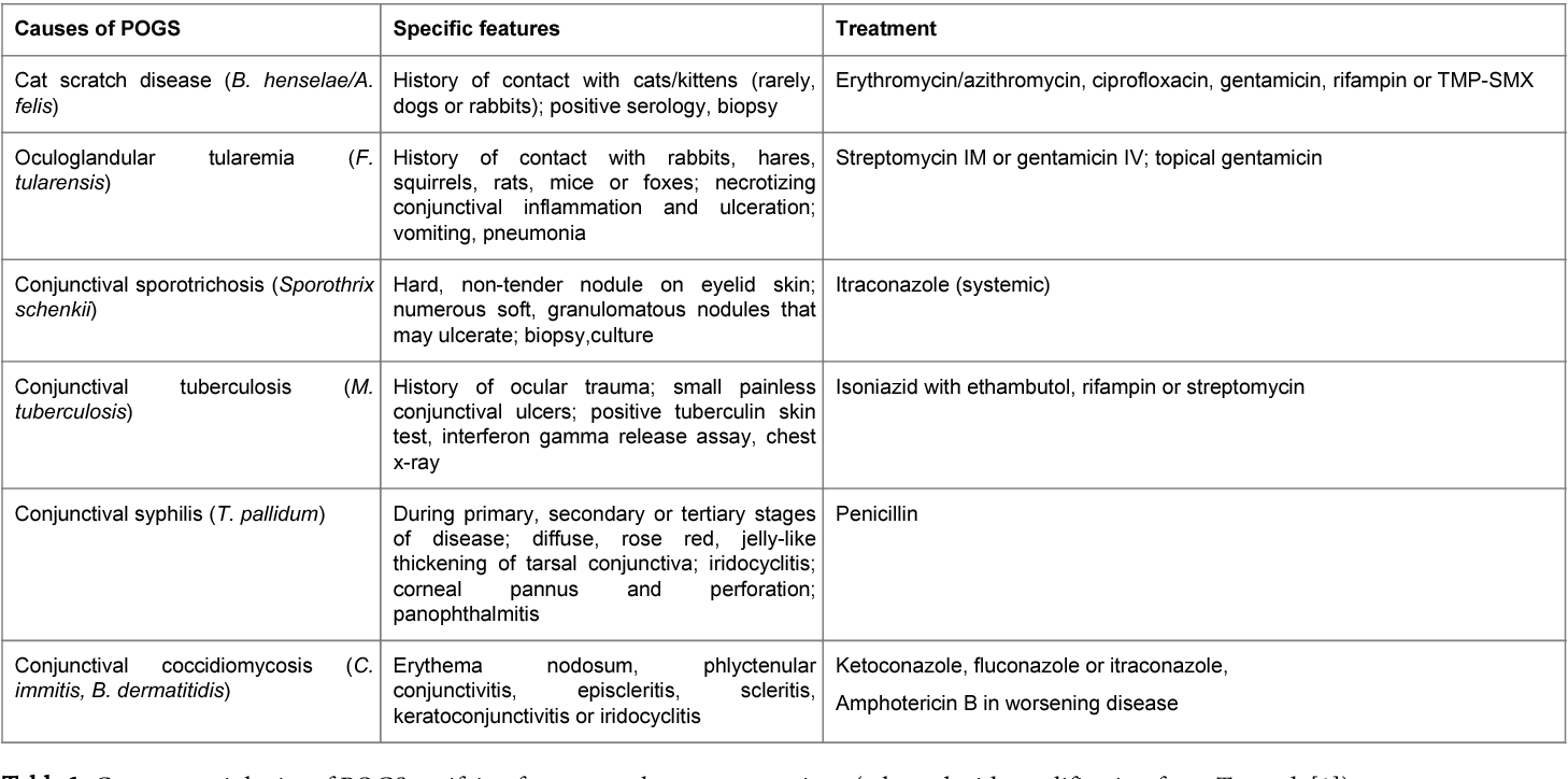 Table 1 from Parinaud Oculoglandular Syndrome 2015: Review