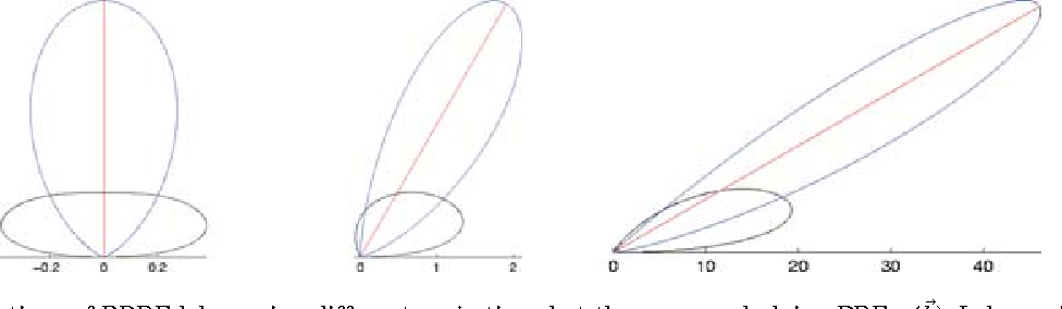 Figure 7 from The halfway vector disk for BRDF modeling