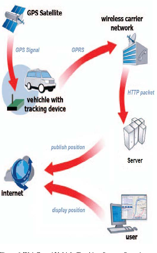 Pdf Design And Implementation Of Web Based Gps Gprs Vehicle Tracking System Semantic Scholar