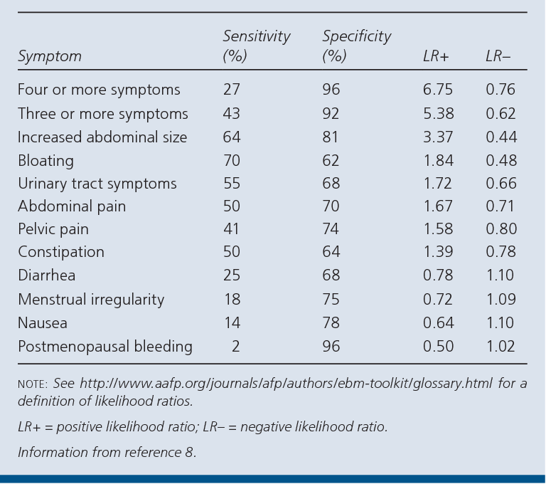 Table 2 From Diagnosis And Management Of Adnexal Masses Semantic Scholar