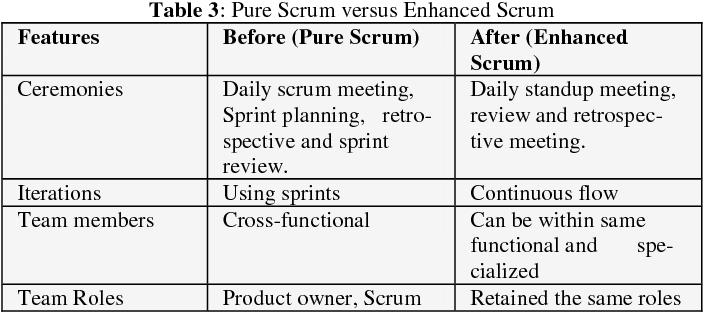 PDF] Enhancing Scrum Framework : a Case at a Multinational