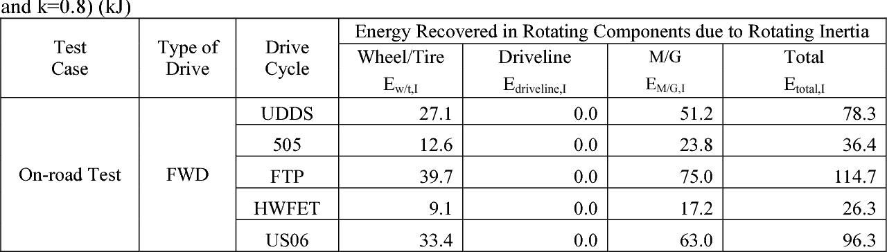 Table A 11 From Rotating Inertia Impact On Propulsion And