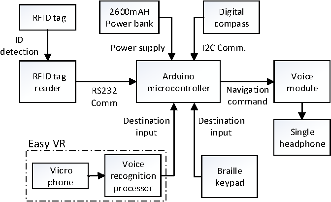 Figure 1 from Indoor Navigation System based on Passive RFID