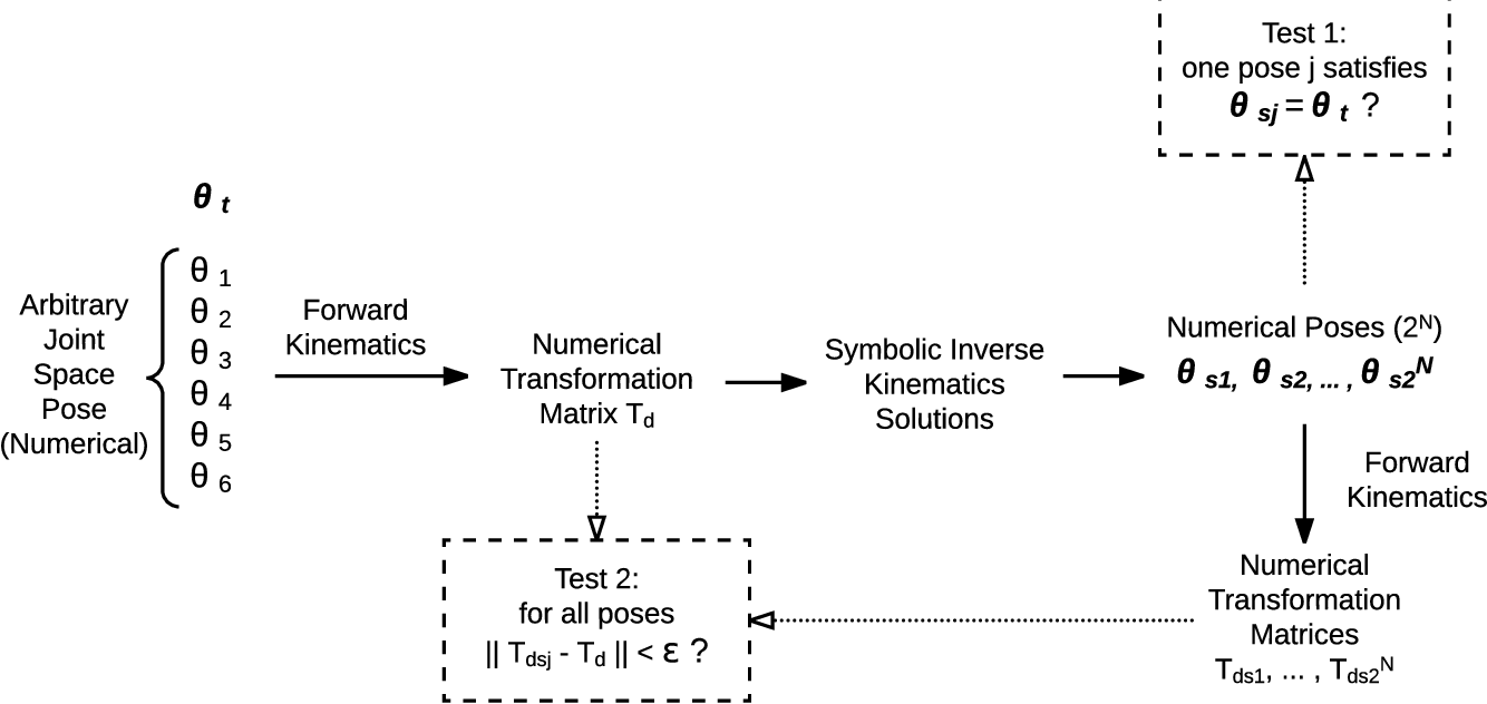 PDF] IKBT: solving closed-form Inverse Kinematics with