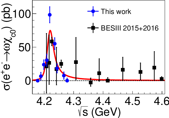 Figure 2 from Cross section measurements of $e^+ e^-\to