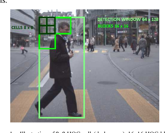Figure 1 from Real-time DSP implementation of Pedestrian