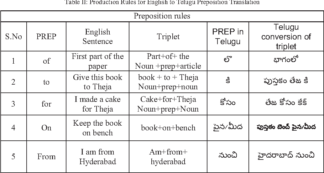Table II from Rule-based machine translation from English to