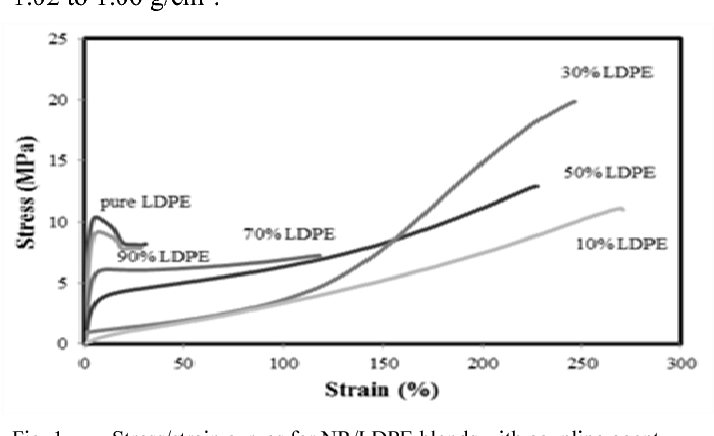 Figure 1 from Improvement of physico-mechanical properties