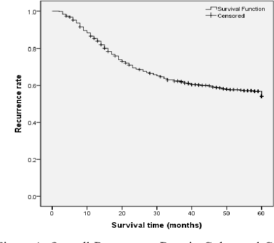 Pdf Risk Factors Predicting Colorectal Cancer Recurrence Following Initial Treatment A 5 Year Cohort Study Semantic Scholar